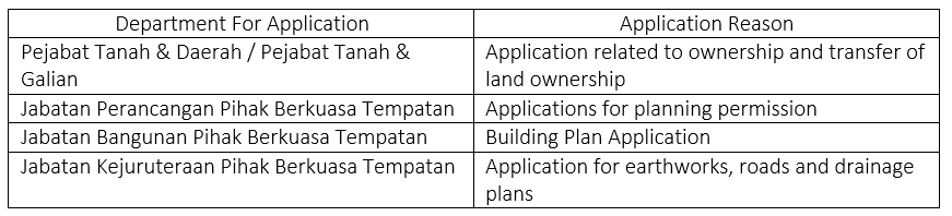 RENOVATION COST 2021 permit RENOVATION COST